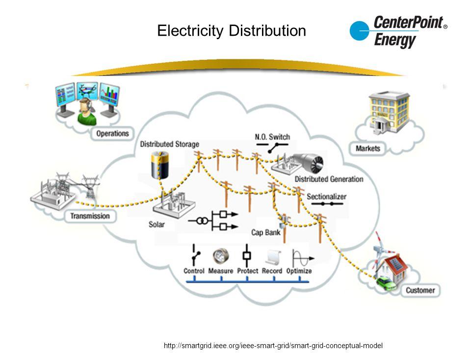 http://smartgrid.ieee.org/ieee-smart-grid/smart-grid-conceptual-model Electricity Distribution