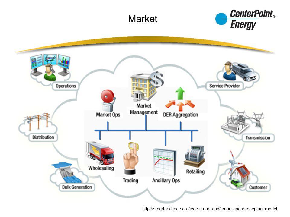 Market http://smartgrid.ieee.org/ieee-smart-grid/smart-grid-conceptual-model