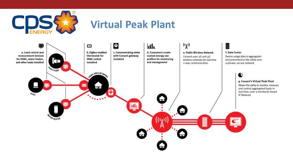 Virtual Peak Plant