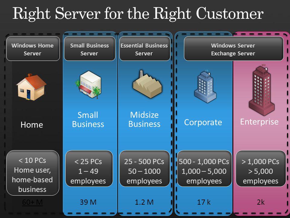 Essential Business Server Midsize Business 25 - 500 PCs 50 – 1000 employees Small Business Server < 25 PCs 1 – 49 employees Home Windows Home Server <