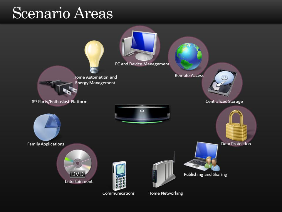PC and Device Management Home Automation and Energy Management 3 rd Party/Enthusiast Platform Family Applications Remote Access Centralized Storage Da
