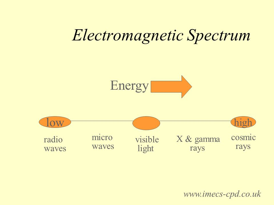Electromagnetic Spectrum low high Energy radio waves visible light cosmic rays micro waves X & gamma rays www.imecs-cpd.co.uk