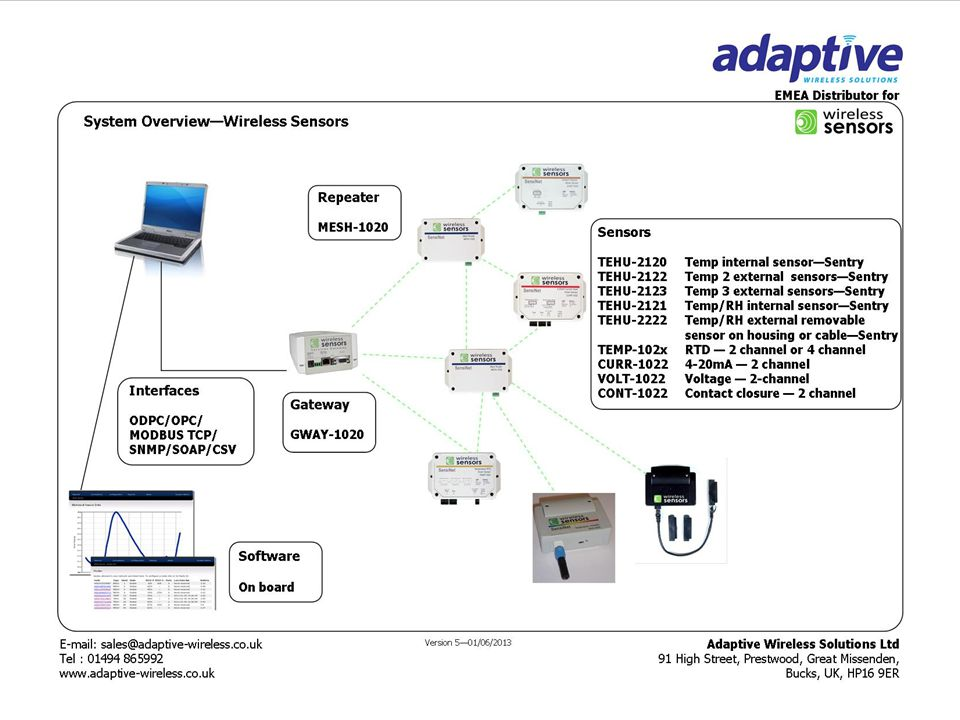 Copyright© 2013 Adaptive Wireless Solutions Ltd