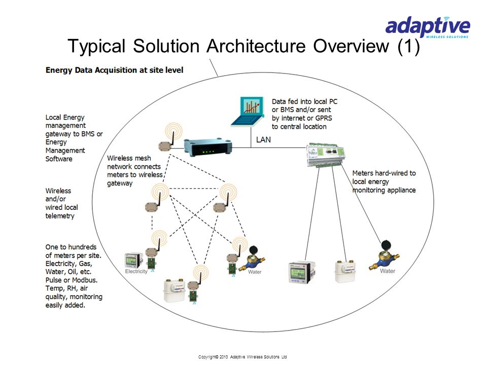 Copyright© 2013 Adaptive Wireless Solutions Ltd Typical Solution Architecture Overview (1)
