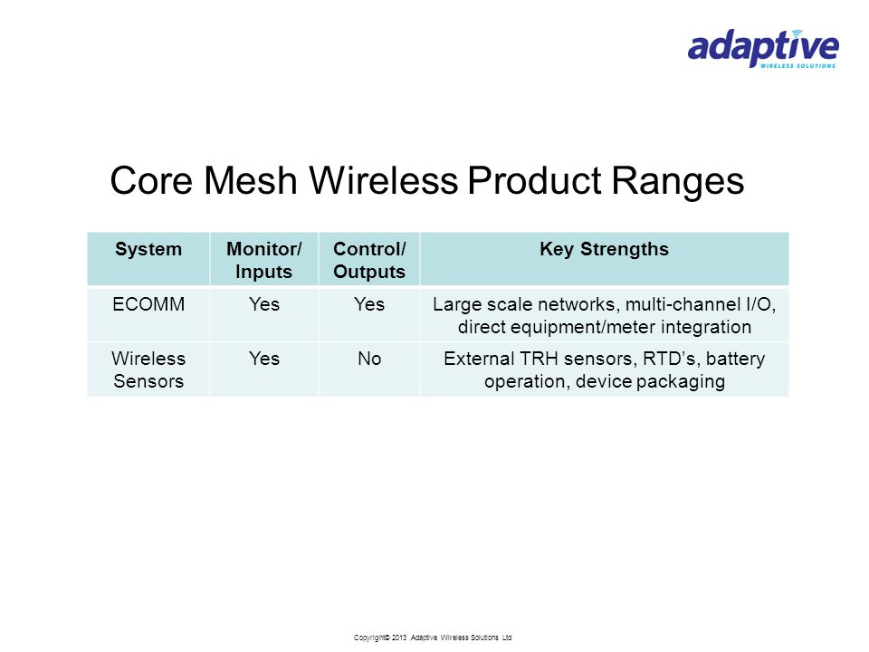 Copyright© 2013 Adaptive Wireless Solutions Ltd Core Mesh Wireless Product Ranges SystemMonitor/ Inputs Control/ Outputs Key Strengths ECOMMYes Large