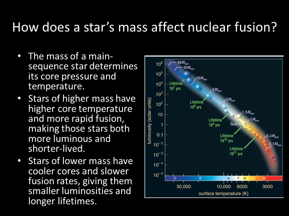 How does a star's mass affect nuclear fusion.