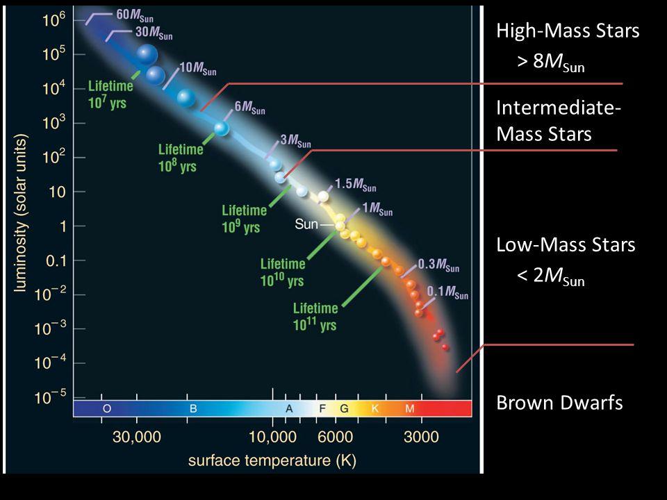 High-Mass Stars > 8M Sun Low-Mass Stars < 2M Sun Intermediate- Mass Stars Brown Dwarfs