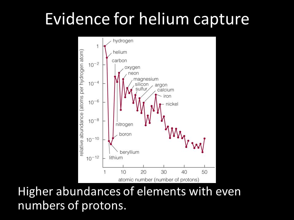 Evidence for helium capture Higher abundances of elements with even numbers of protons.