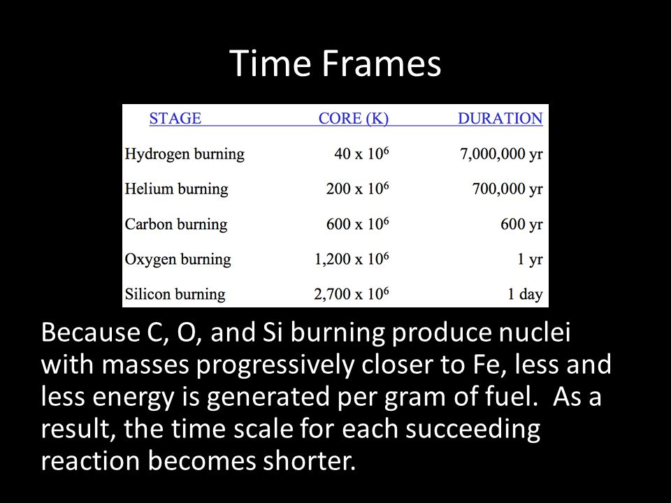 Time Frames Because C, O, and Si burning produce nuclei with masses progressively closer to Fe, less and less energy is generated per gram of fuel.