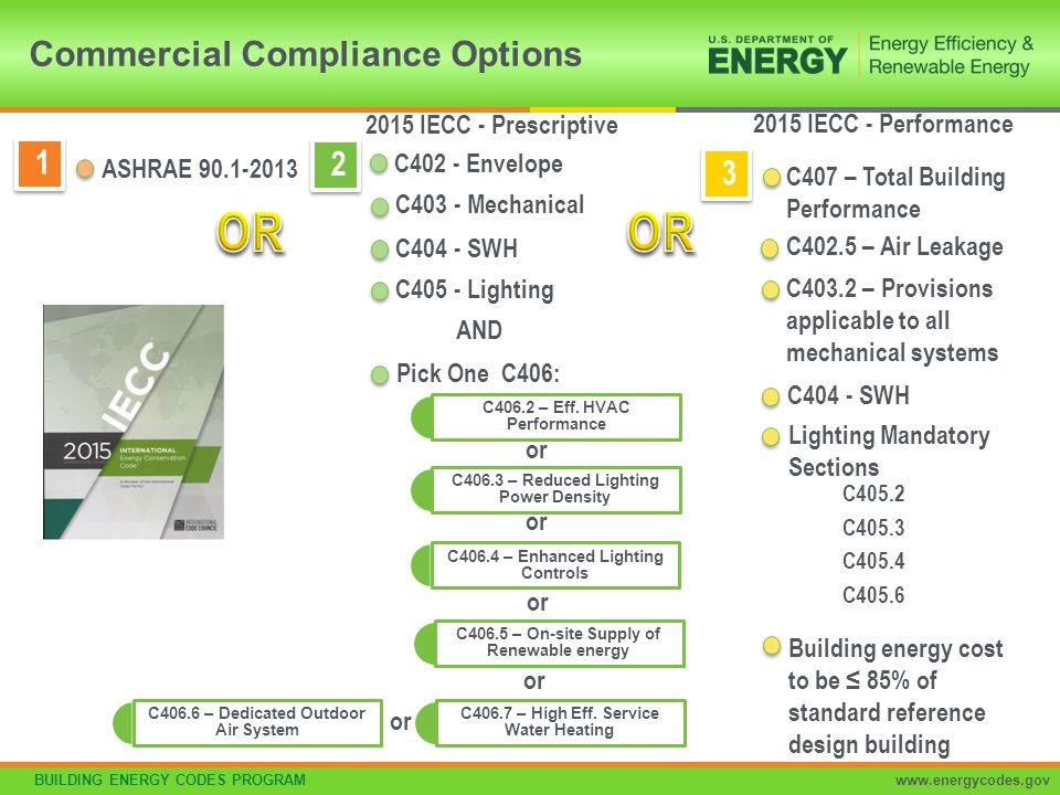 BUILDING ENERGY CODES PROGRAMwww.energycodes.gov One additional efficiency feature must be selected to comply with the IECC –More efficient HVAC performance, OR –Reduced lighting power density system, OR –Enhanced lighting controls, OR –On-site supply of renewable energy –Dedicated outdoor air system, OR –More efficient SWH High Efficiency HVAC Additional Efficiency Package Options Section C406 More Efficient Lighting System Onsite Renewables