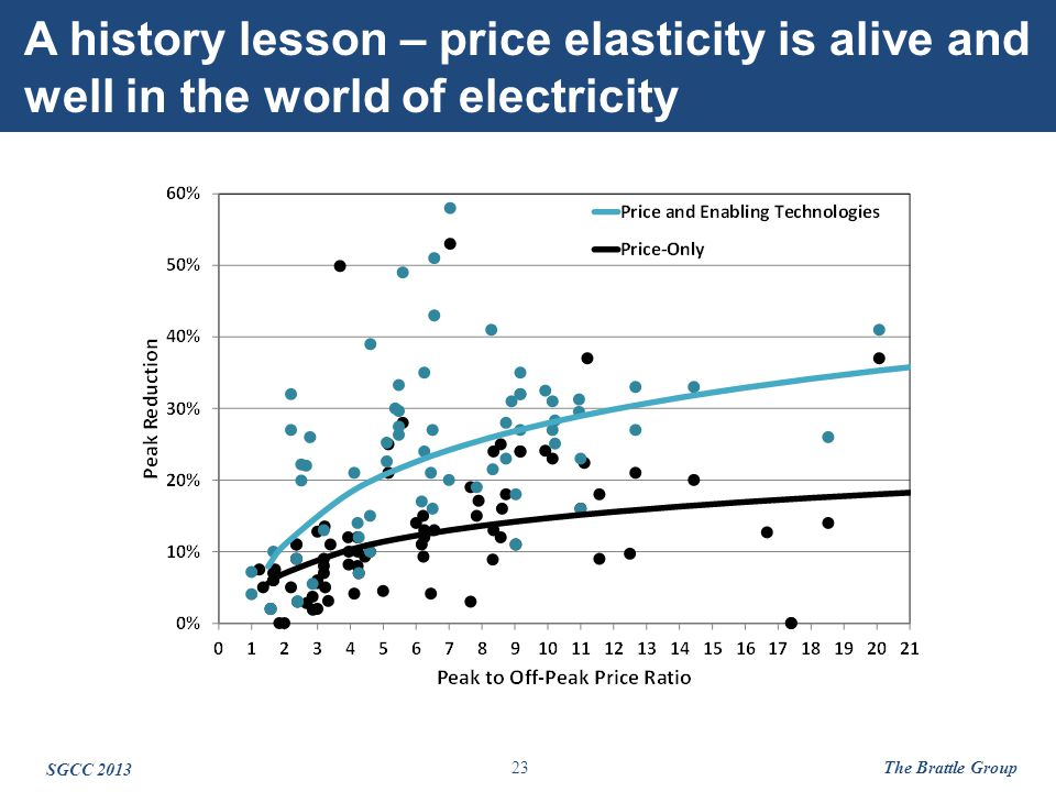 23 A history lesson – price elasticity is alive and well in the world of electricity SGCC 2013 The Brattle Group