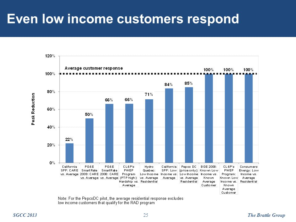 25 Even low income customers respond SGCC 2013 The Brattle Group