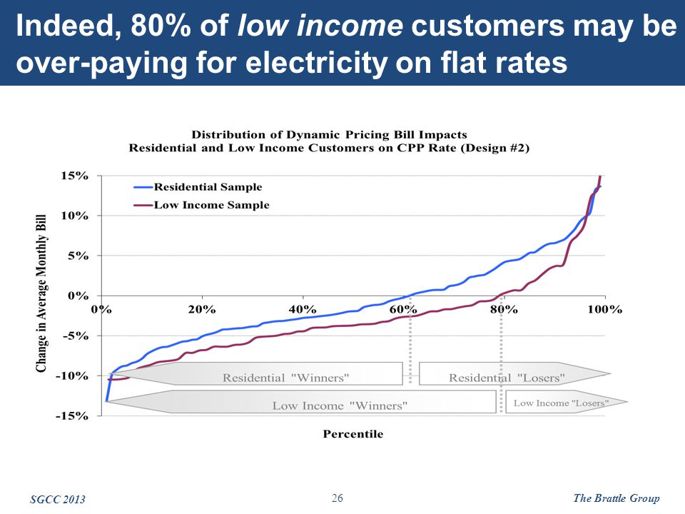 26 Indeed, 80% of low income customers may be over-paying for electricity on flat rates.