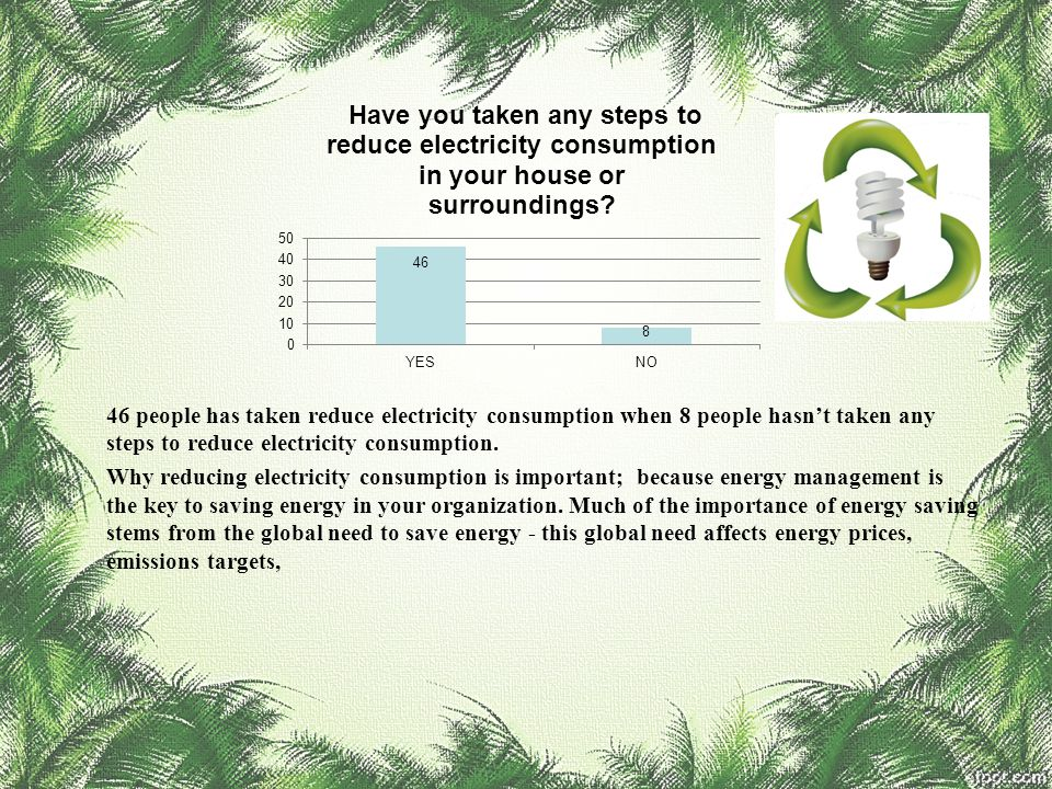 46 people has taken reduce electricity consumption when 8 people hasn't taken any steps to reduce electricity consumption. Why reducing electricity co
