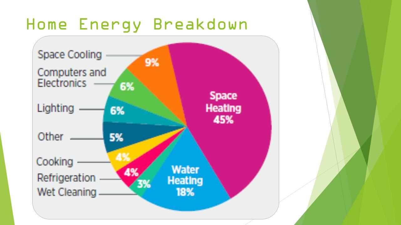 Home Energy Breakdown