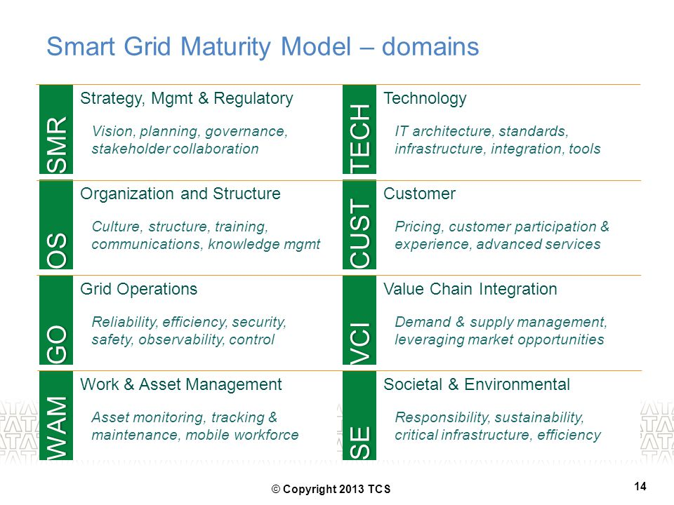 Smart Grid Maturity Model – domains Strategy, Mgmt & RegulatorySMR Vision, planning, governance, stakeholder collaboration Organization and StructureO