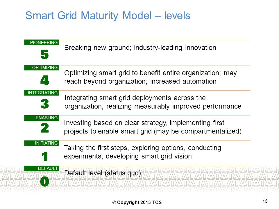 Smart Grid Maturity Model – levels PIONEERING OPTIMIZING INTEGRATING ENABLING INITIATING DEFAULT Breaking new ground; industry-leading innovation Opti