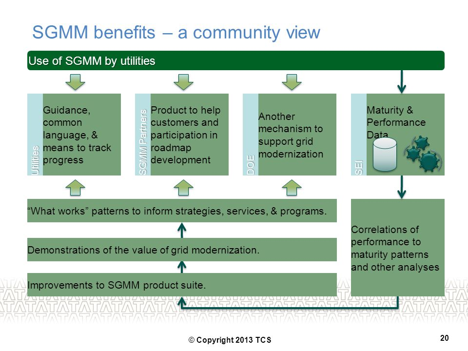 SGMM benefits – a community view Use of SGMM by utilities Guidance, common language, & means to track progressUtilities Another mechanism to support g