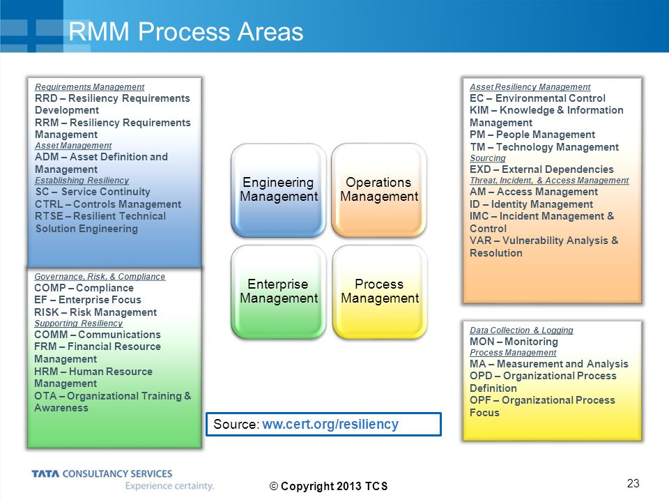 RMM Process Areas Engineering Management Operations Management Enterprise Management Process Management Governance, Risk, & Compliance COMP – Complian