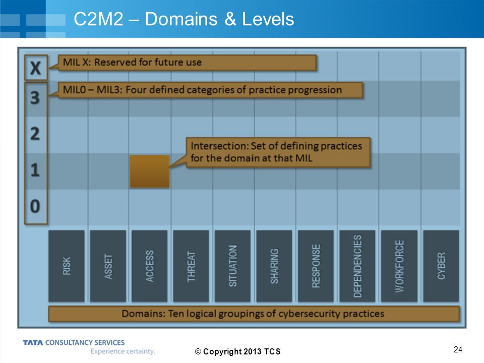 C2M2 – Domains & Levels 24 © Copyright 2013 TCS