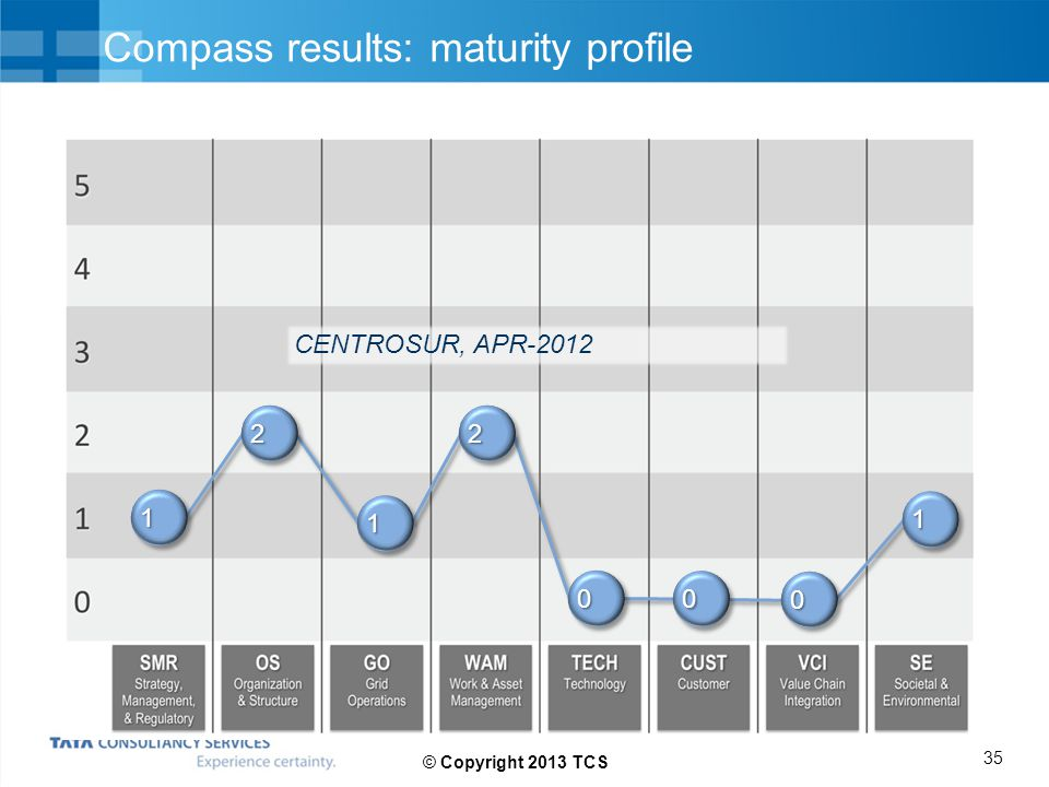 Compass results: maturity profile 11 22 11 22 00 0000 11 CENTROSUR, APR-2012 35 © Copyright 2013 TCS