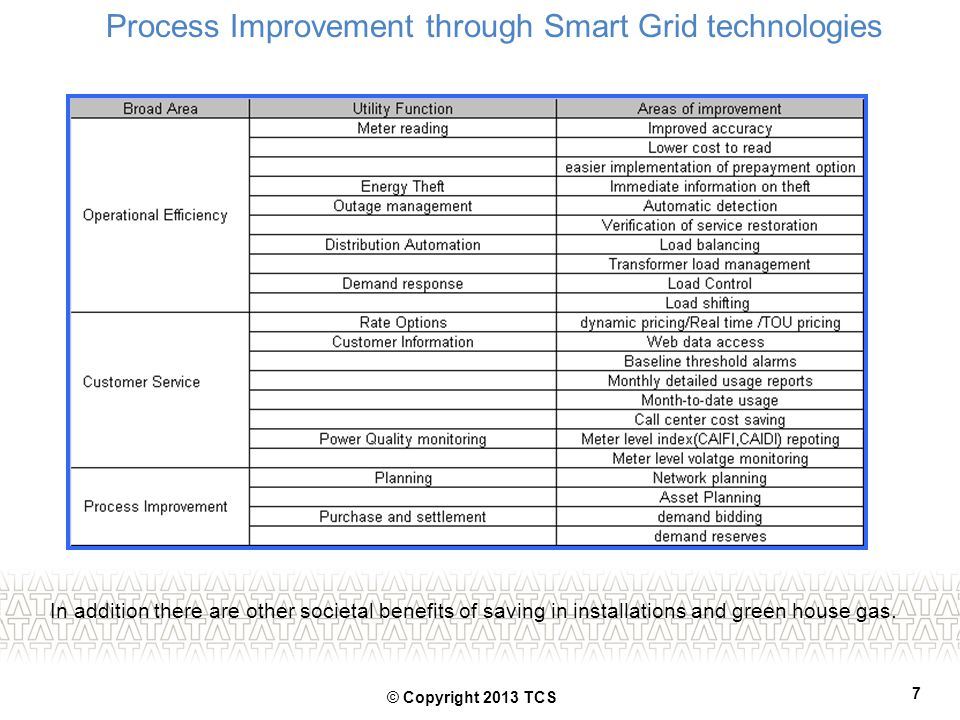 In addition there are other societal benefits of saving in installations and green house gas. Process Improvement through Smart Grid technologies 7 ©