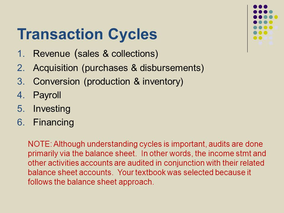 Transaction Cycles 1.Revenue ( sales & collections) 2.Acquisition (purchases & disbursements) 3.Conversion (production & inventory) 4.Payroll 5.Invest