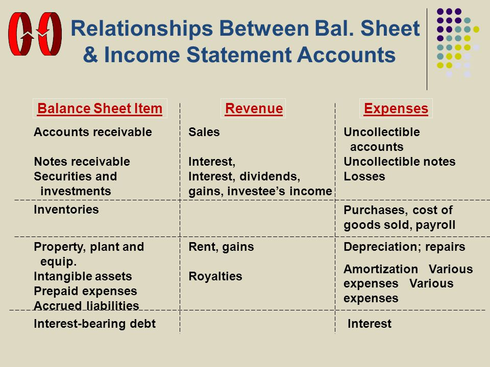 Relationships Between Bal. Sheet & Income Statement Accounts Balance Sheet ItemRevenueExpenses Accounts receivable Notes receivable Securities and inv