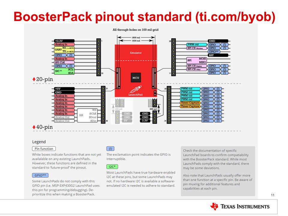 BoosterPack pinout standard (ti.com/byob) 11