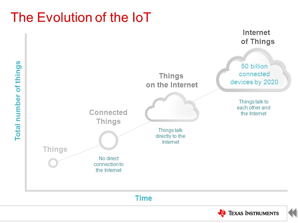 The Evolution of the IoT Time Total number of things Things Connected Things Things on the Internet Internet of Things 50 billion connected devices by