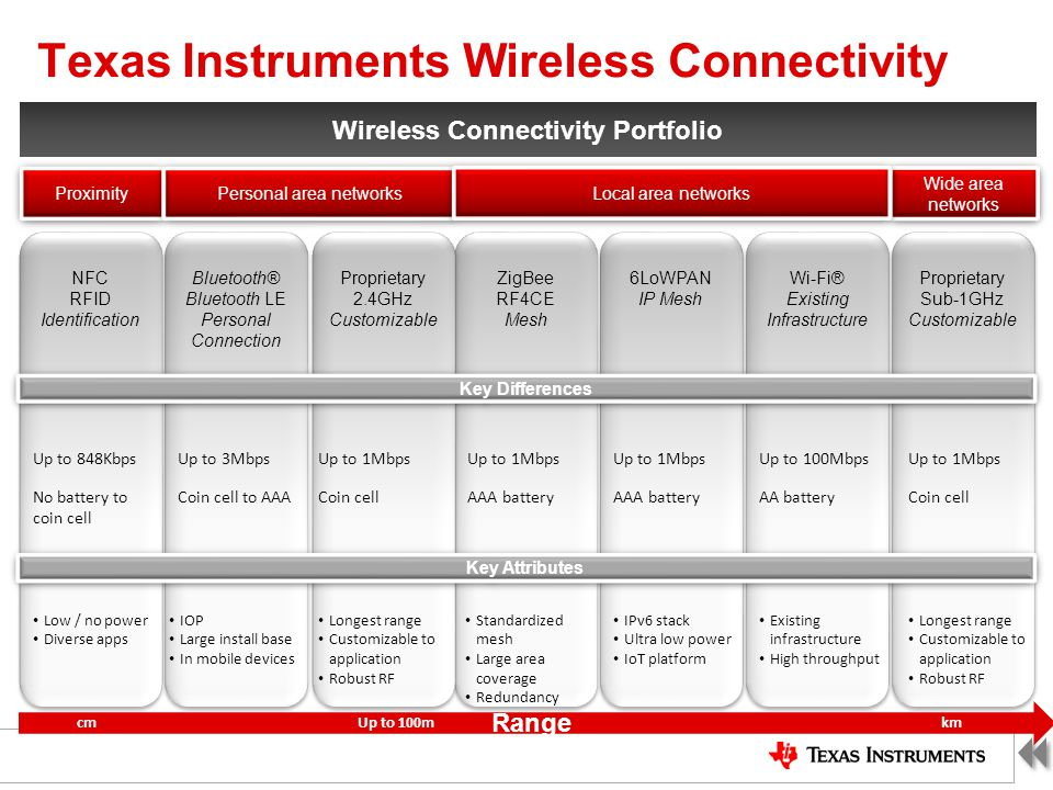 Texas Instruments Wireless Connectivity Wireless Connectivity Portfolio ZigBee RF4CE Mesh Up to 1Mbps AAA battery Up to 848Kbps No battery to coin cel
