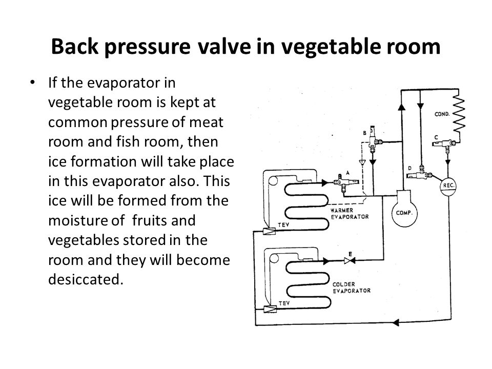 Back pressure valve in vegetable room If the evaporator in vegetable room is kept at common pressure of meat room and fish room, then ice formation wi