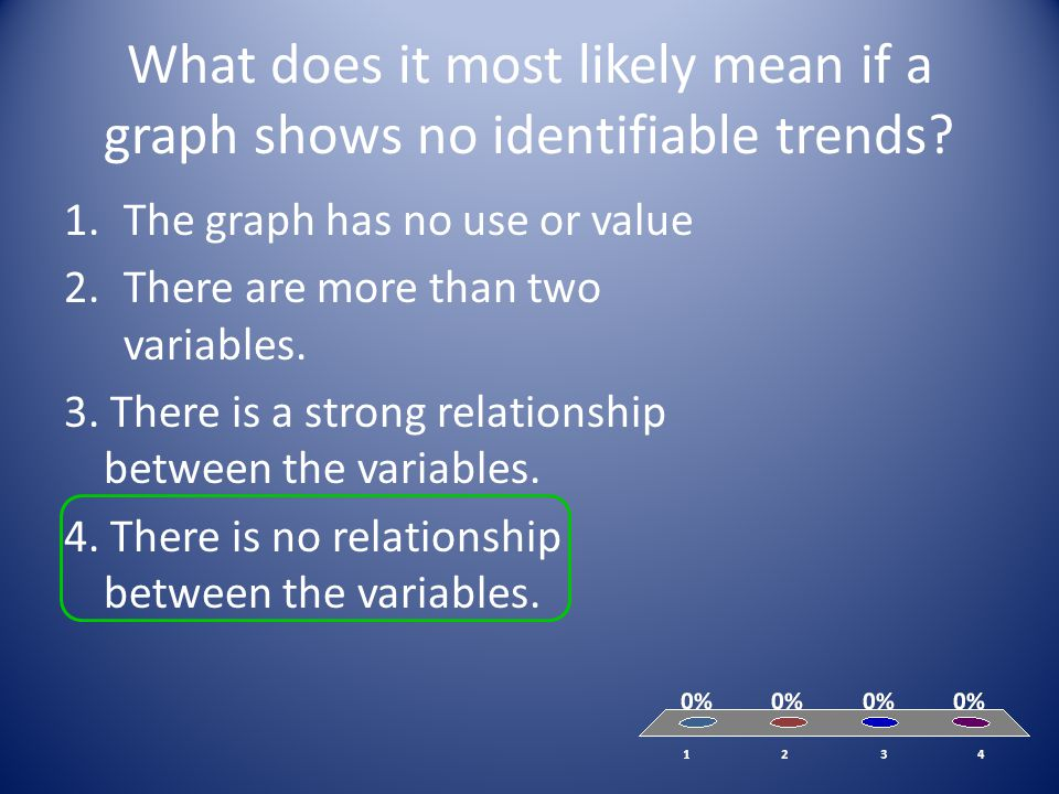 What does it most likely mean if a graph shows no identifiable trends? 1.The graph has no use or value 2.There are more than two variables. 3. There i