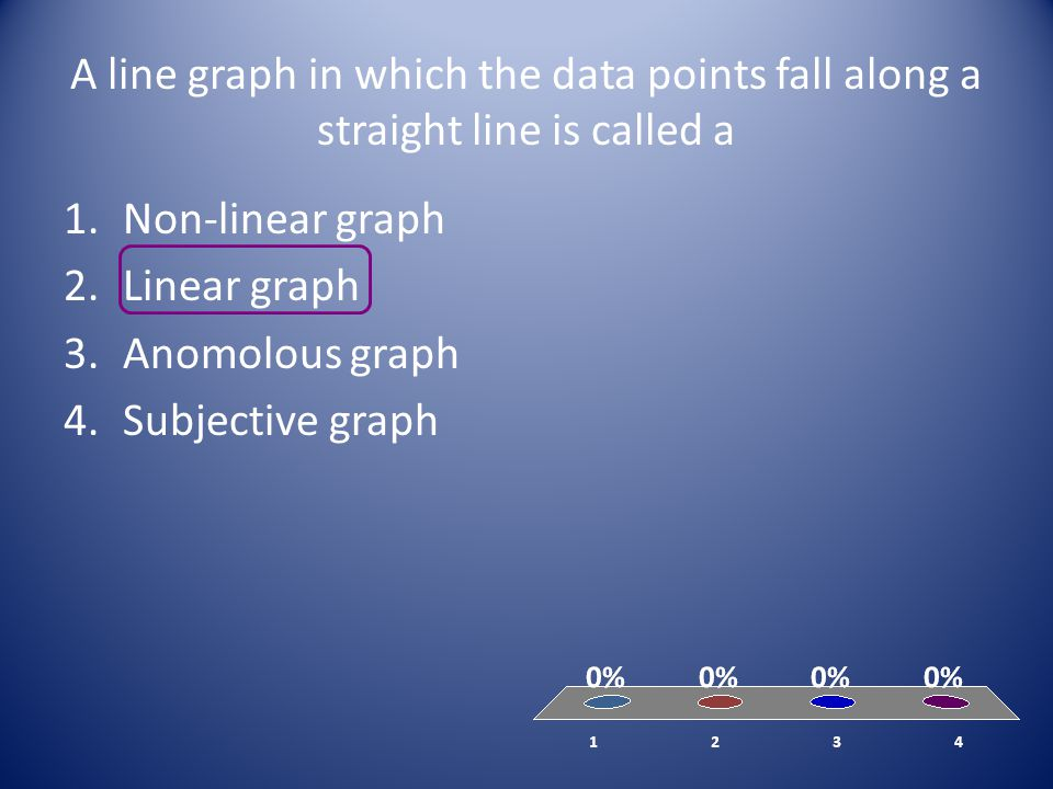 A line graph in which the data points fall along a straight line is called a 1.Non-linear graph 2.Linear graph 3.Anomolous graph 4.Subjective graph
