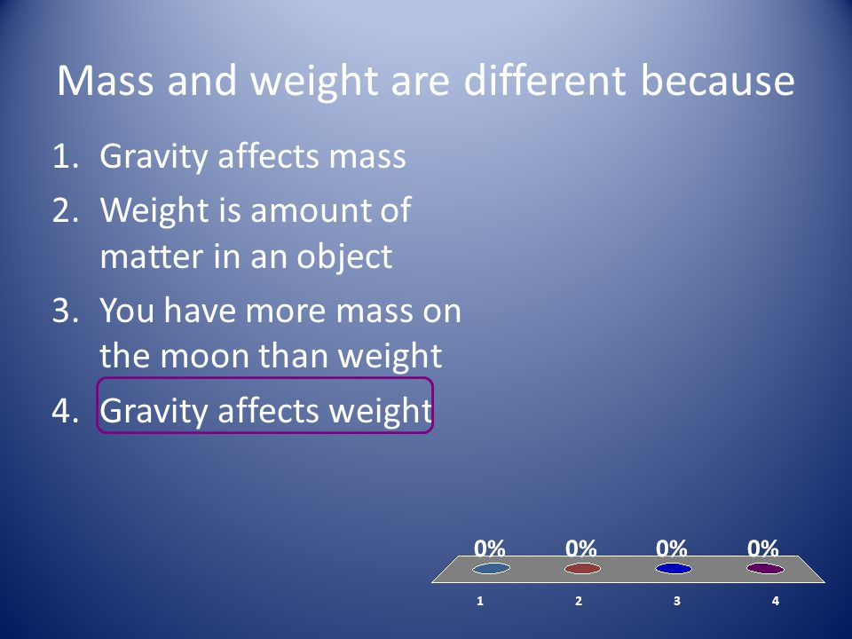 Mass and weight are different because 1.Gravity affects mass 2.Weight is amount of matter in an object 3.You have more mass on the moon than weight 4.