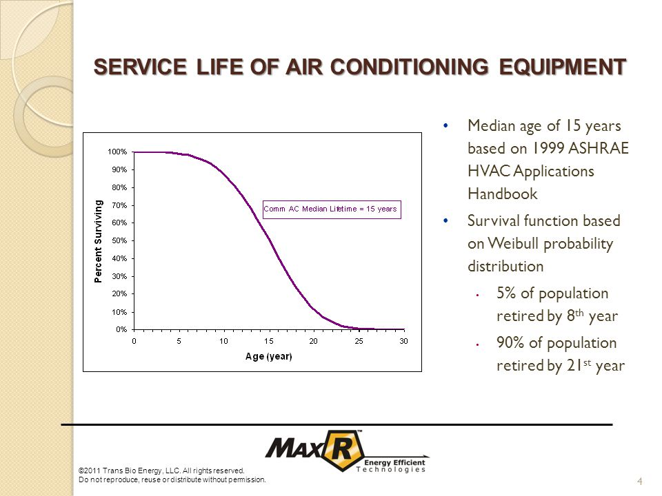 4 Median age of 15 years based on 1999 ASHRAE HVAC Applications Handbook Survival function based on Weibull probability distribution 5% of population retired by 8 th year 90% of population retired by 21 st year SERVICE LIFE OF AIR CONDITIONING EQUIPMENT ©2011 Trans Bio Energy, LLC.