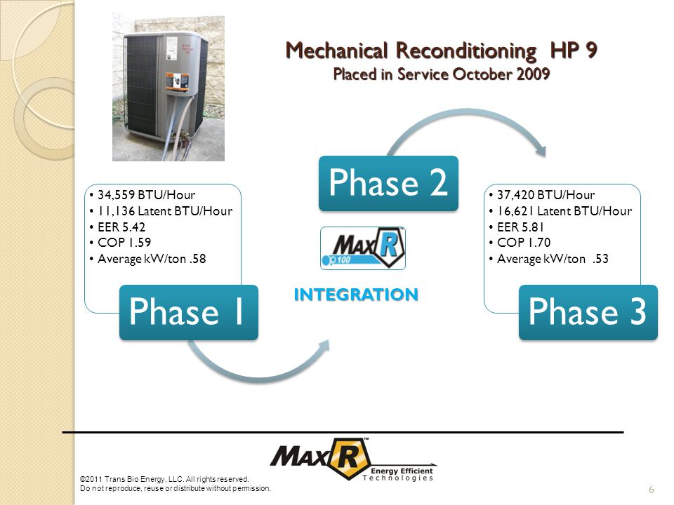Mechanical Reconditioning HP 9 Placed in Service October 2009 34,559 BTU/Hour 11,136 Latent BTU/Hour EER 5.42 COP 1.59 Average kW/ton.58 Phase 1Phase 2 37,420 BTU/Hour 16,621 Latent BTU/Hour EER 5.81 COP 1.70 Average kW/ton.53 Phase 3 6 ©2011 Trans Bio Energy, LLC.