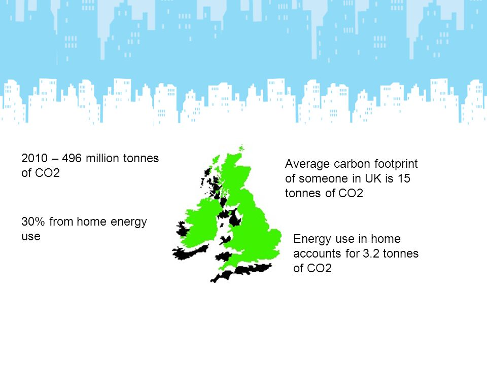 2010 – 496 million tonnes of CO2 30% from home energy use Average carbon footprint of someone in UK is 15 tonnes of CO2 Energy use in home accounts for 3.2 tonnes of CO2