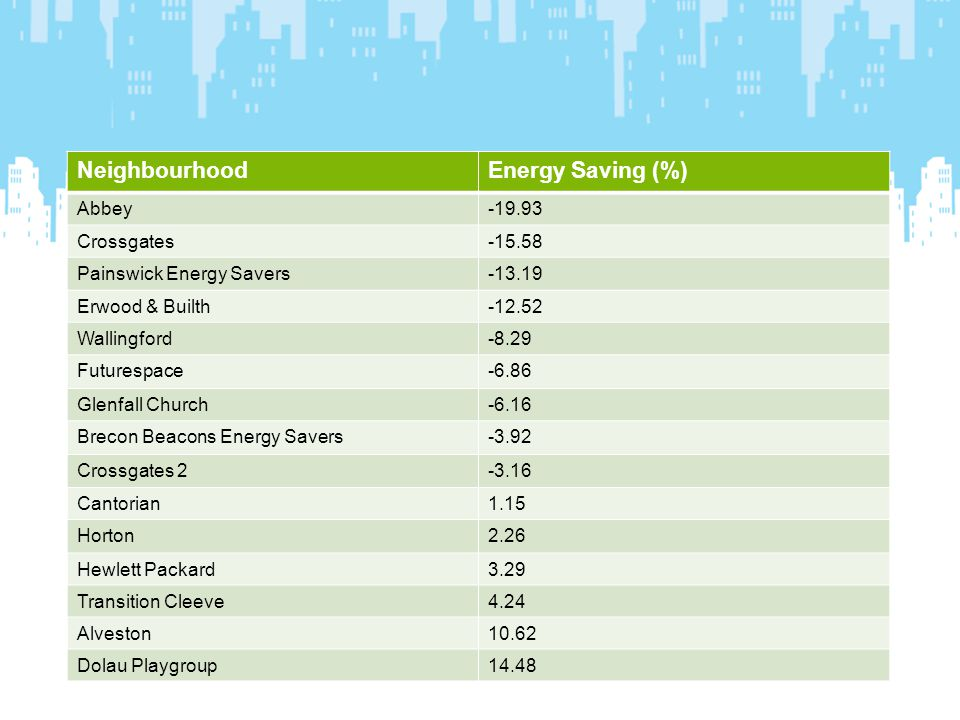 NeighbourhoodEnergy Saving (%) Abbey-19.93 Crossgates-15.58 Painswick Energy Savers-13.19 Erwood & Builth-12.52 Wallingford-8.29 Futurespace-6.86 Glenfall Church-6.16 Brecon Beacons Energy Savers-3.92 Crossgates 2-3.16 Cantorian1.15 Horton2.26 Hewlett Packard3.29 Transition Cleeve4.24 Alveston10.62 Dolau Playgroup14.48