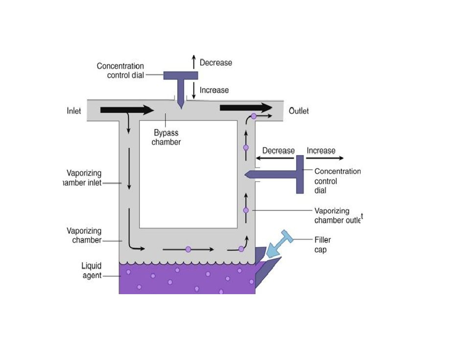 Operator has to set the flow to the vaporizer and bypass with separate flowmeters This means that respective flows have to be calculated for each agent for a given temp and vapour output To calculate the vaporizer output, one must know the - Vapor pressure of the agent -The atmospheric pressure -The total flow of gases -The flow of the vaporizer MEASURED FLOW VAPORIZERS