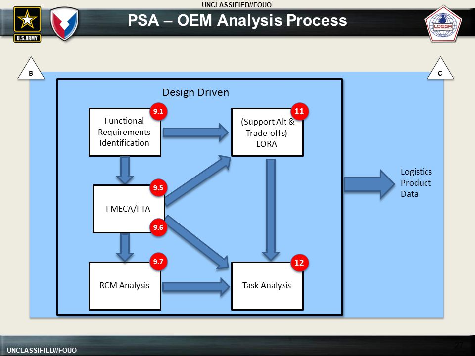 UNCLASSIFIED//FOUO PSA – OEM Analysis Process 27 Functional Requirements Identification RCM Analysis (Support Alt & Trade-offs) LORA Logistics Product