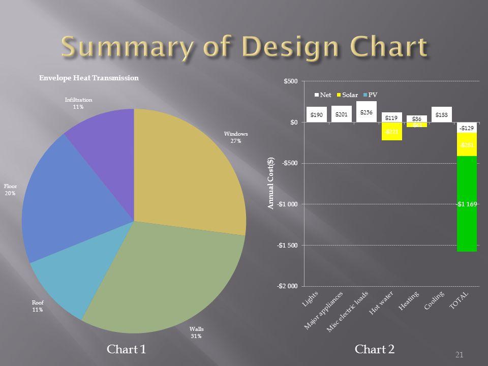 Chart 1Chart 2 21