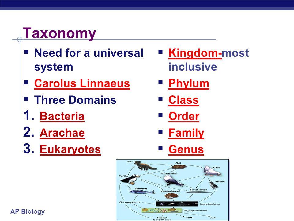 AP Biology Taxonomy