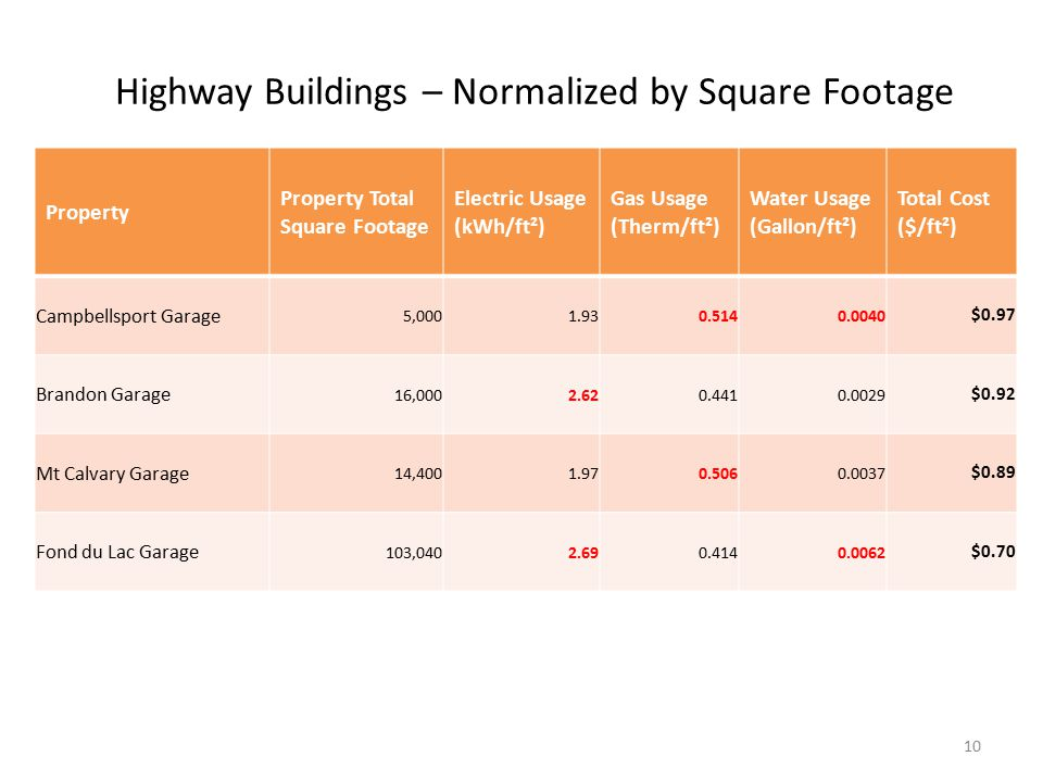 Highway Buildings – Normalized by Square Footage Property Property Total Square Footage Electric Usage (kWh/ft²) Gas Usage (Therm/ft²) Water Usage (Gallon/ft²) Total Cost ($/ft²) Campbellsport Garage 5,0001.930.5140.0040 $0.97 Brandon Garage 16,0002.620.4410.0029 $0.92 Mt Calvary Garage 14,4001.970.5060.0037 $0.89 Fond du Lac Garage 103,0402.690.4140.0062 $0.70 10