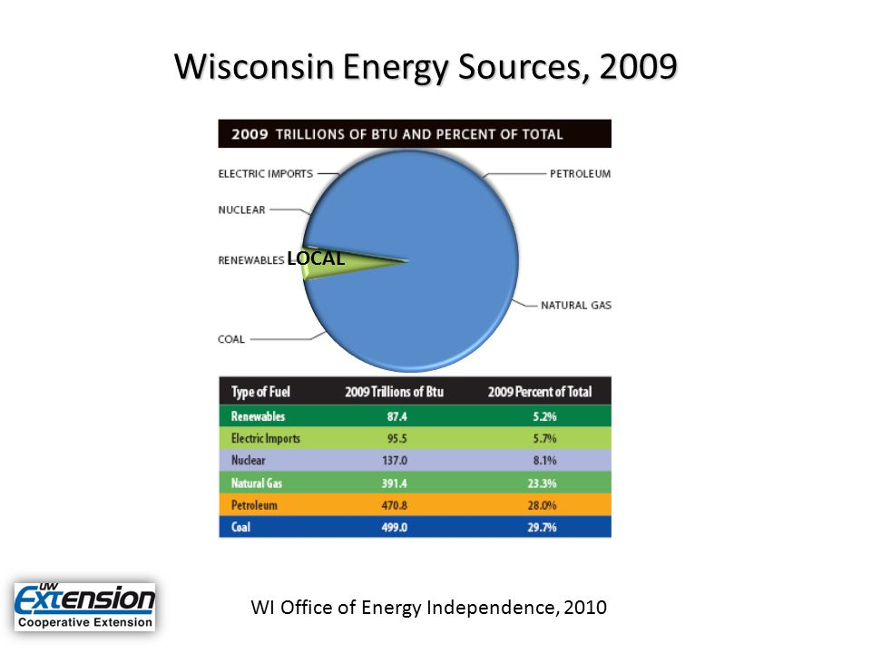 Wisconsin Energy Sources, 2009 LOCAL WI Office of Energy Independence, 2010