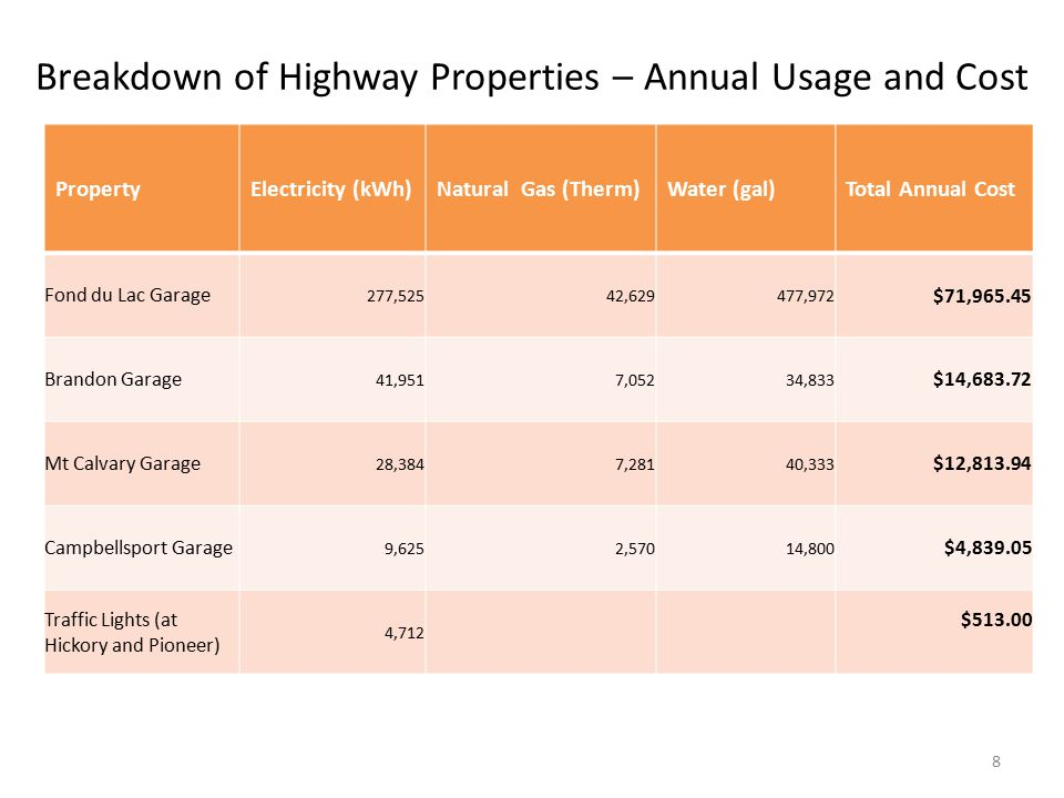 Breakdown of Highway Properties – Annual Usage and Cost PropertyElectricity (kWh)Natural Gas (Therm)Water (gal)Total Annual Cost Fond du Lac Garage 277,52542,629477,972 $71,965.45 Brandon Garage 41,9517,05234,833 $14,683.72 Mt Calvary Garage 28,3847,28140,333 $12,813.94 Campbellsport Garage 9,6252,57014,800 $4,839.05 Traffic Lights (at Hickory and Pioneer) 4,712 $513.00 8