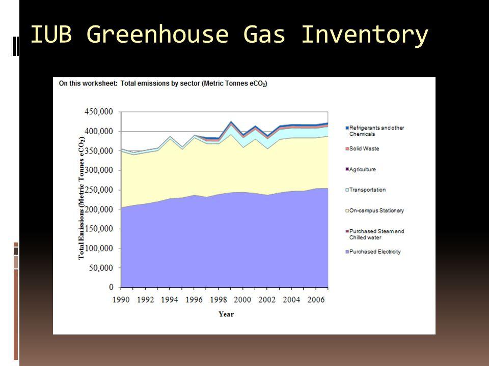 IUB Greenhouse Gas Inventory