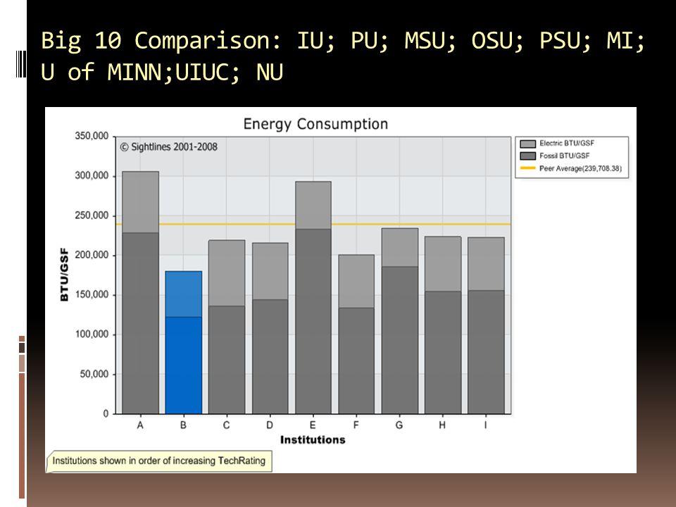 Big 10 Comparison: IU; PU; MSU; OSU; PSU; MI; U of MINN;UIUC; NU
