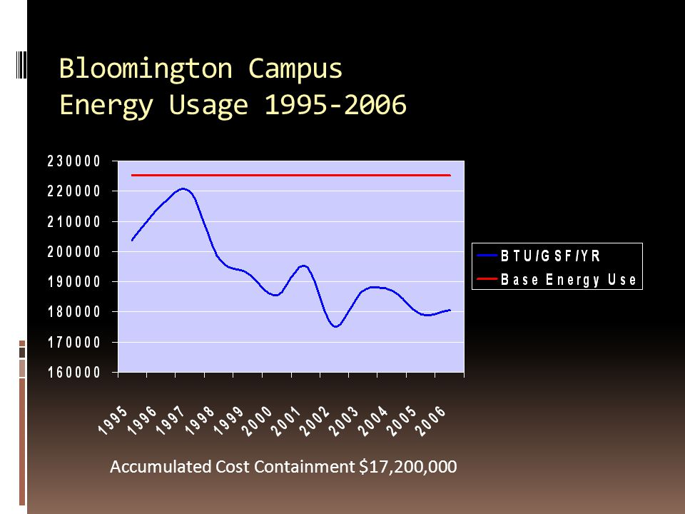 Bloomington Campus Energy Usage 1995-2006 Accumulated Cost Containment $17,200,000