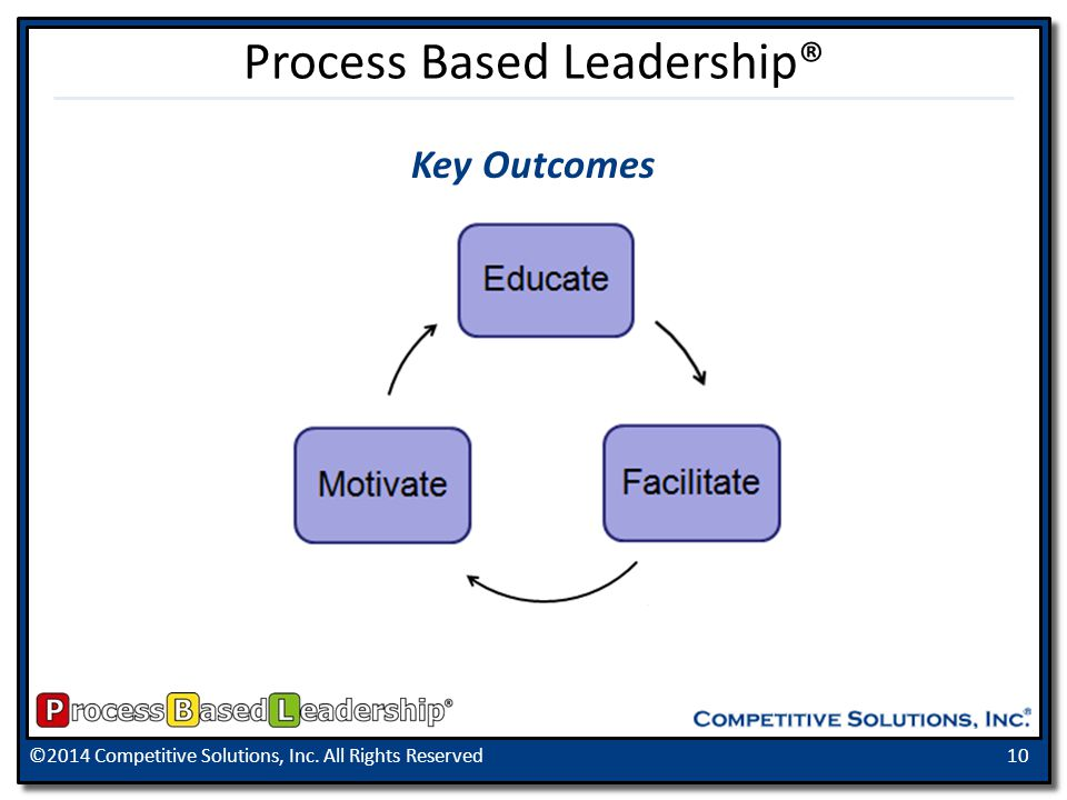 ©2014 Competitive Solutions, Inc. All Rights Reserved10 Process Based Leadership® Key Outcomes